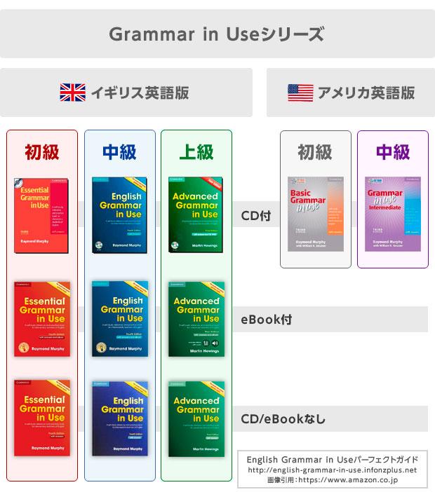 Grammar in Useシリーズ一覧