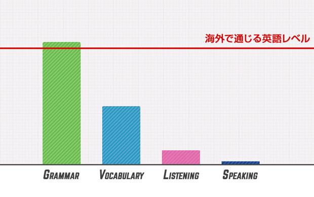 日本人の英語レベル